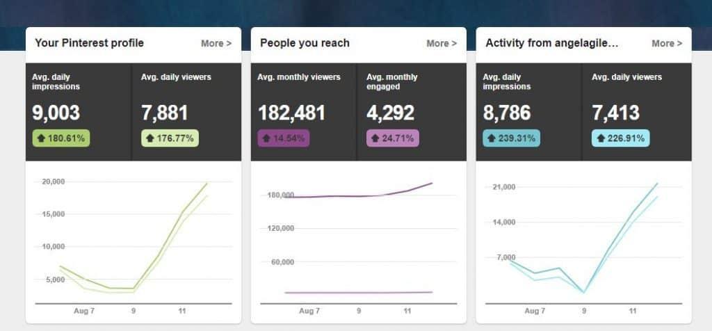 Pinterest Ebook Increase in Traffic