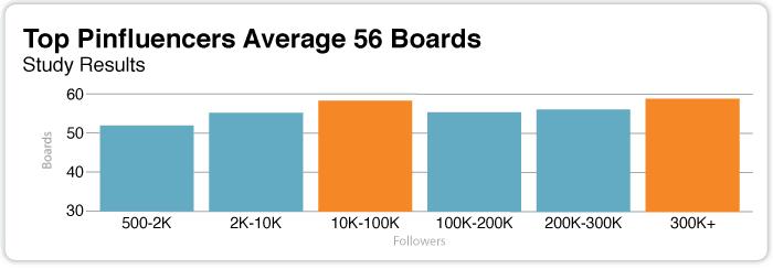 How many boards