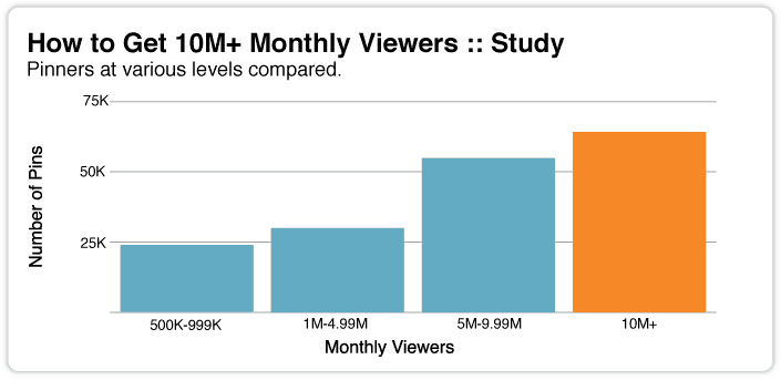 Get 10M+ Monthly Viewers   Pinterest Marketing Secrets