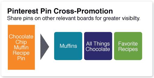 Pinterest Marketing for Beginners - 5 Steps to Explode Your Traffic
